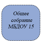 Общее собрание МБДОУ