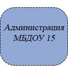 Администрация МБДОУ